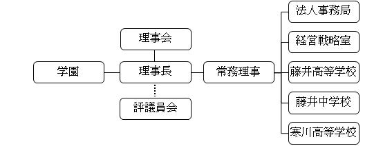 藤井学園組織図
